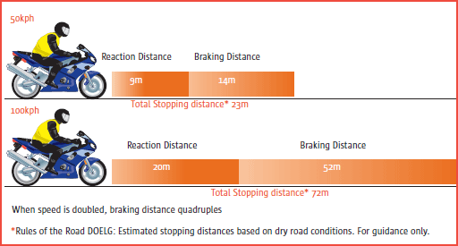 braking and reaction distance